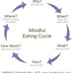 Does your diet need a dose of mindfulness? How would you answer these questions?